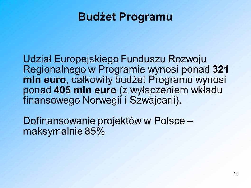 Budżet Programu
