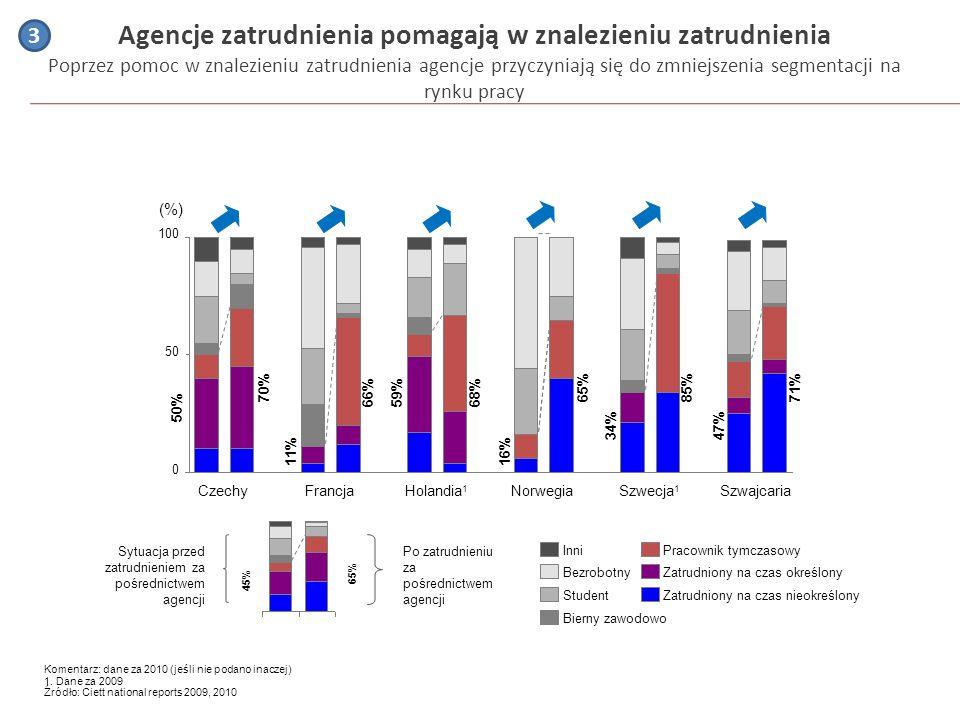 Agencje zatrudnienia pomagają w znalezieniu zatrudnienia Poprzez pomoc w znalezieniu zatrudnienia agencje przyczyniają się do zmniejszenia segmentacji na rynku pracy