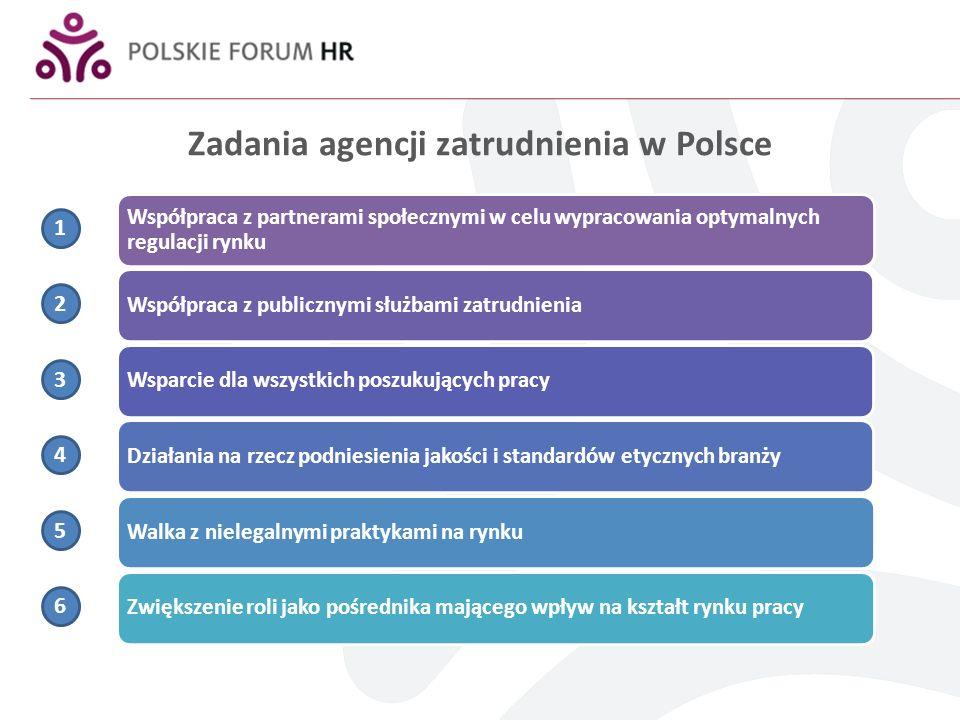 Zadania agencji zatrudnienia w Polsce