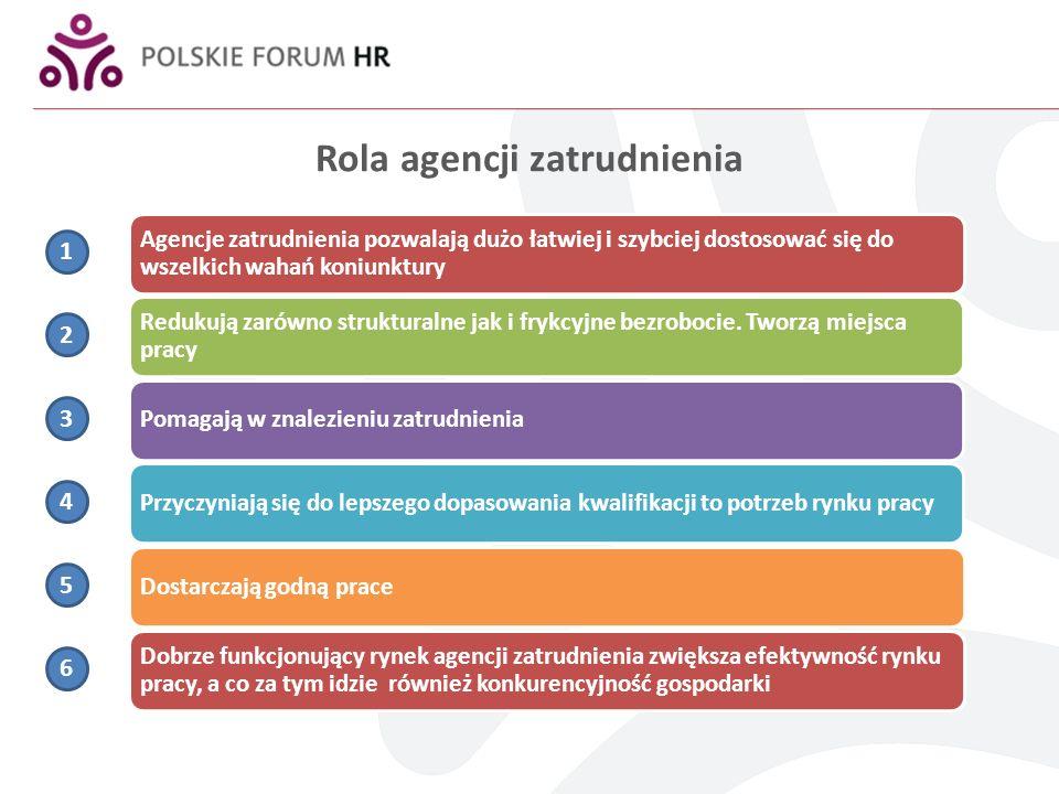 Rola agencji zatrudnienia