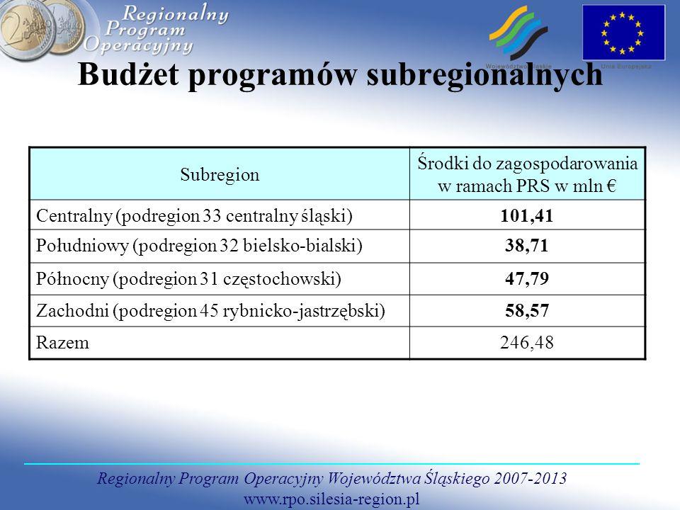 Budżet programów subregionalnych