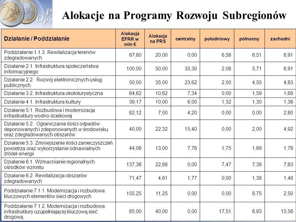 Alokacje na Programy Rozwoju Subregionów