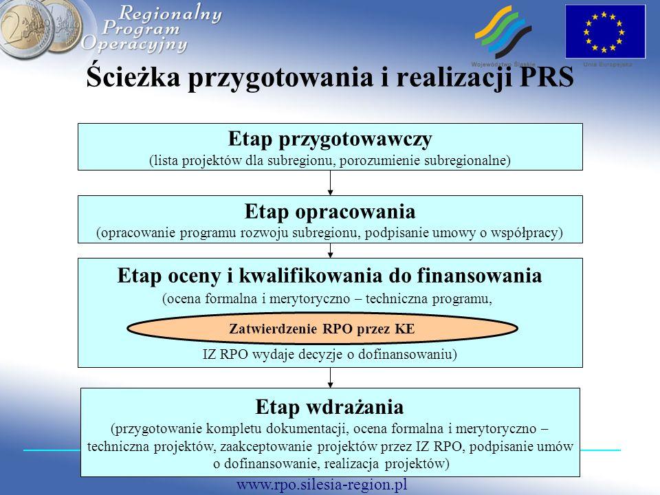 Ścieżka przygotowania i realizacji PRS