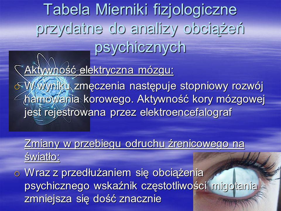 Tabela Mierniki fizjologiczne przydatne do analizy obciążeń psychicznych