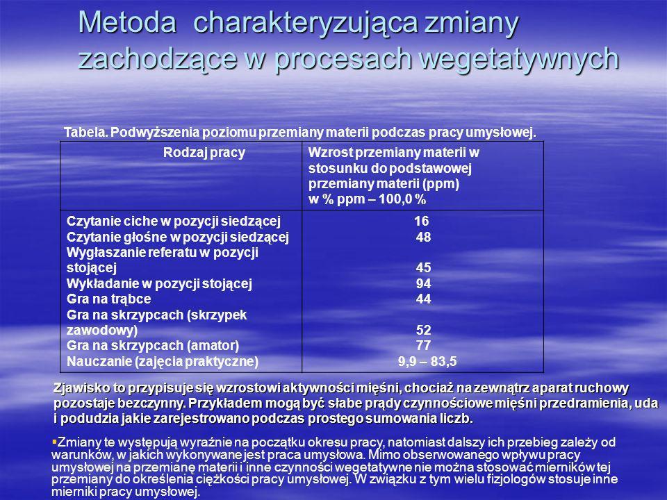 Metoda charakteryzująca zmiany zachodzące w procesach wegetatywnych