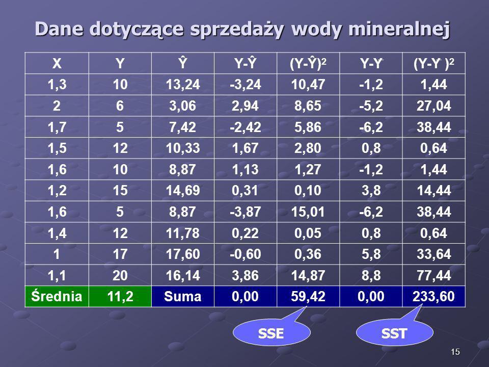 Dane dotyczące sprzedaży wody mineralnej