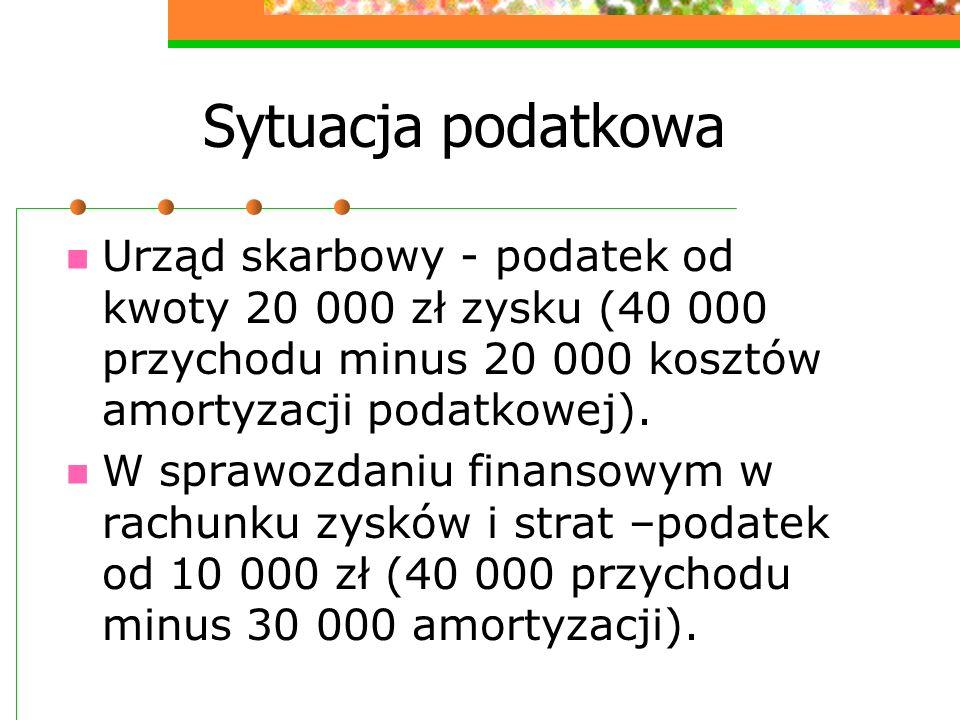 Sytuacja podatkowa Urząd skarbowy - podatek od kwoty 20 000 zł zysku (40 000 przychodu minus 20 000 kosztów amortyzacji podatkowej).