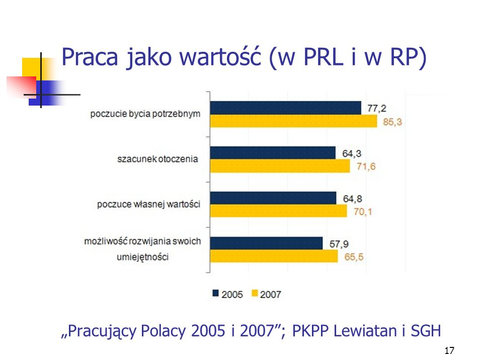 """""""Pracujący Polacy 2005 i 2007 ; PKPP Lewiatan i SGH"""