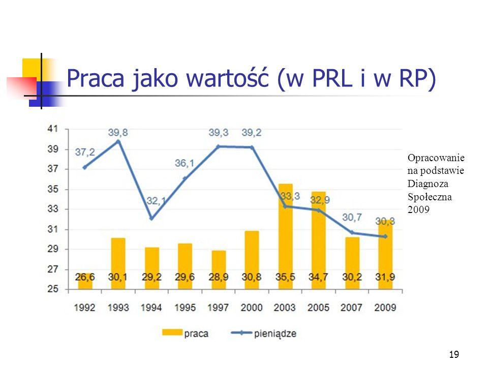 Praca jako wartość (w PRL i w RP)