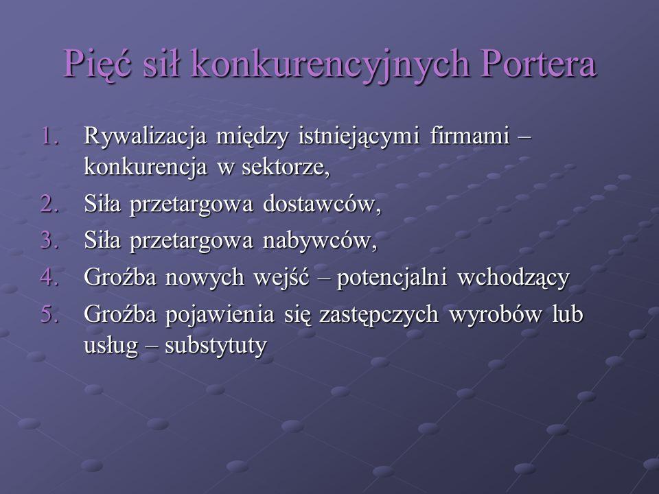 Pięć sił konkurencyjnych Portera