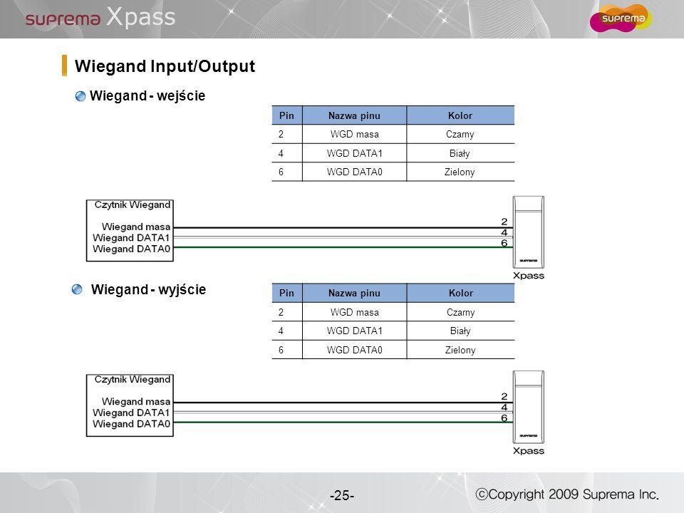 Wiegand Input/Output Wiegand - wejście Wiegand - wyjście Pin