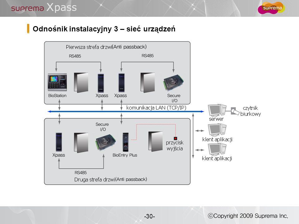 Odnośnik instalacyjny 3 – sieć urządzeń