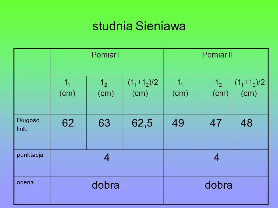 studnia Sieniawa 62 63 62,5 49 47 48 4 dobra Pomiar I Pomiar II 11