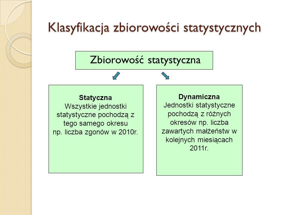 Klasyfikacja zbiorowości statystycznych