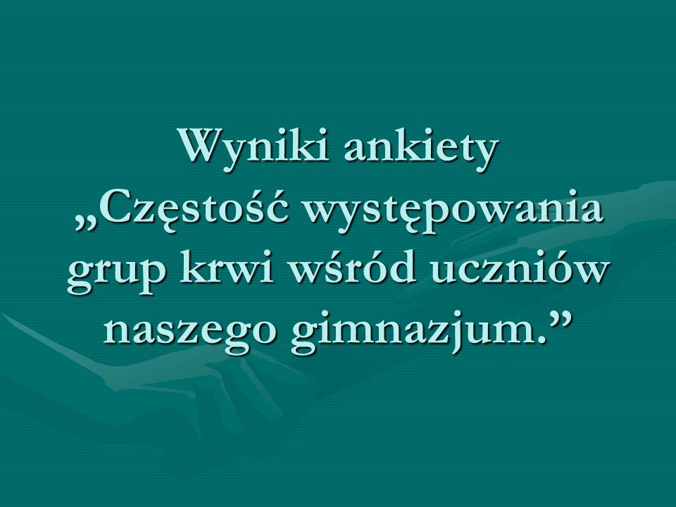 """Wyniki ankiety """"Częstość występowania grup krwi wśród uczniów naszego gimnazjum."""