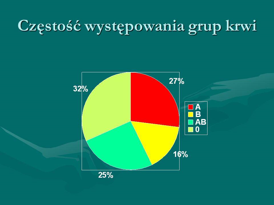 Częstość występowania grup krwi