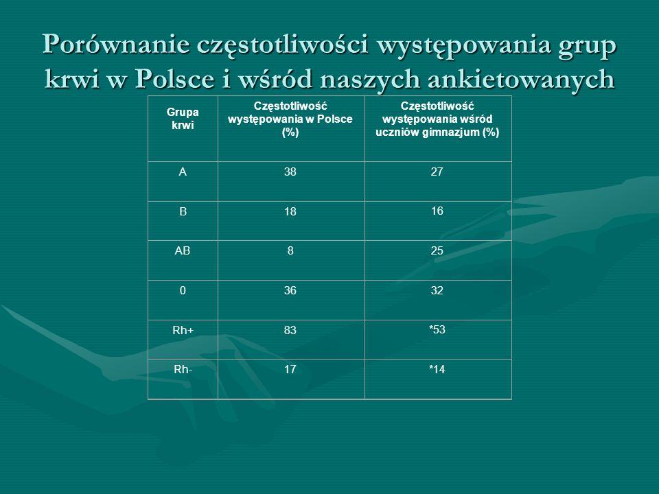 Porównanie częstotliwości występowania grup krwi w Polsce i wśród naszych ankietowanych