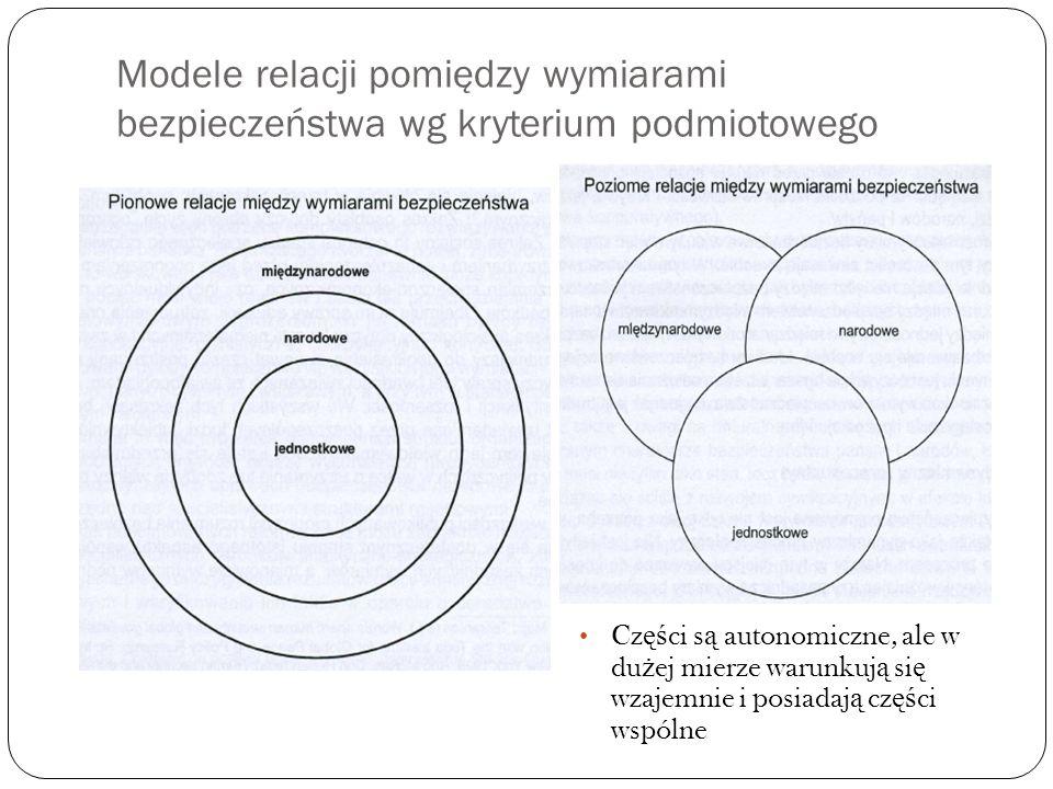 Modele relacji pomiędzy wymiarami bezpieczeństwa wg kryterium podmiotowego