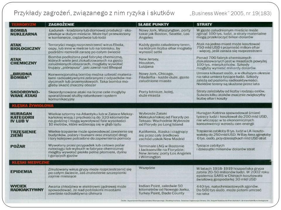 Przykłady zagrożeń, związanego z nim ryzyka i skutków