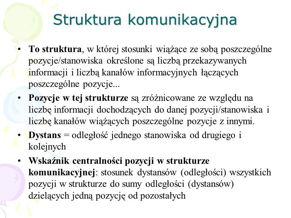 Struktura komunikacyjna