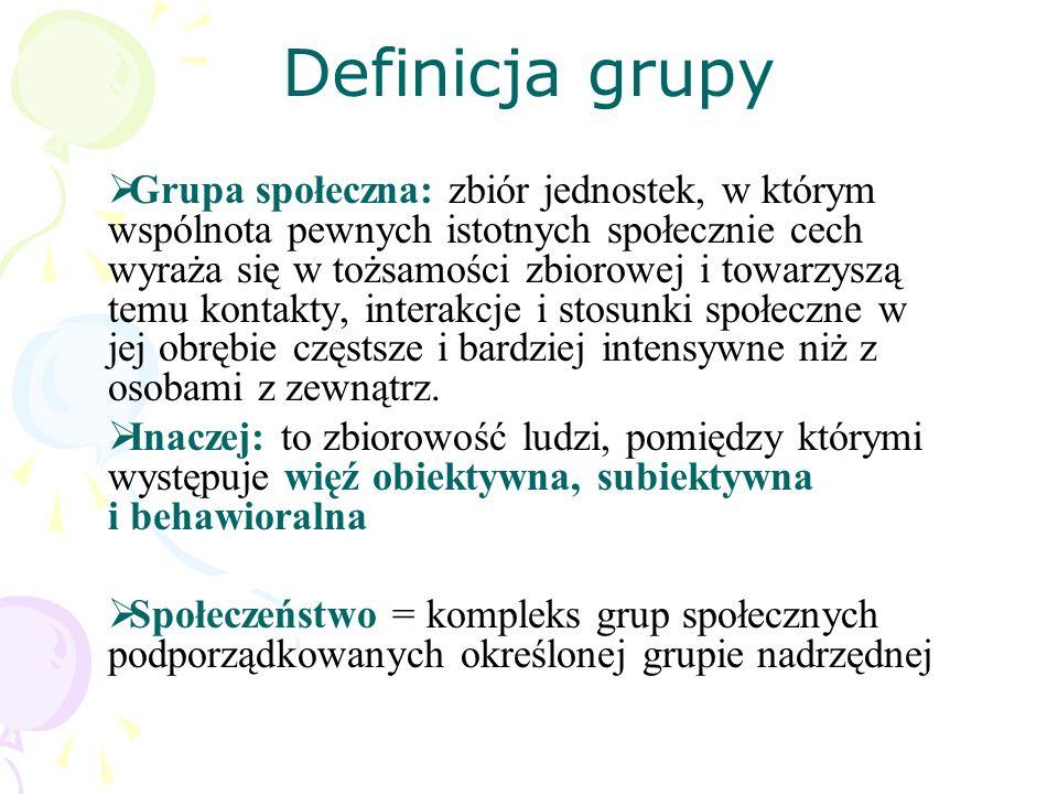Definicja grupy