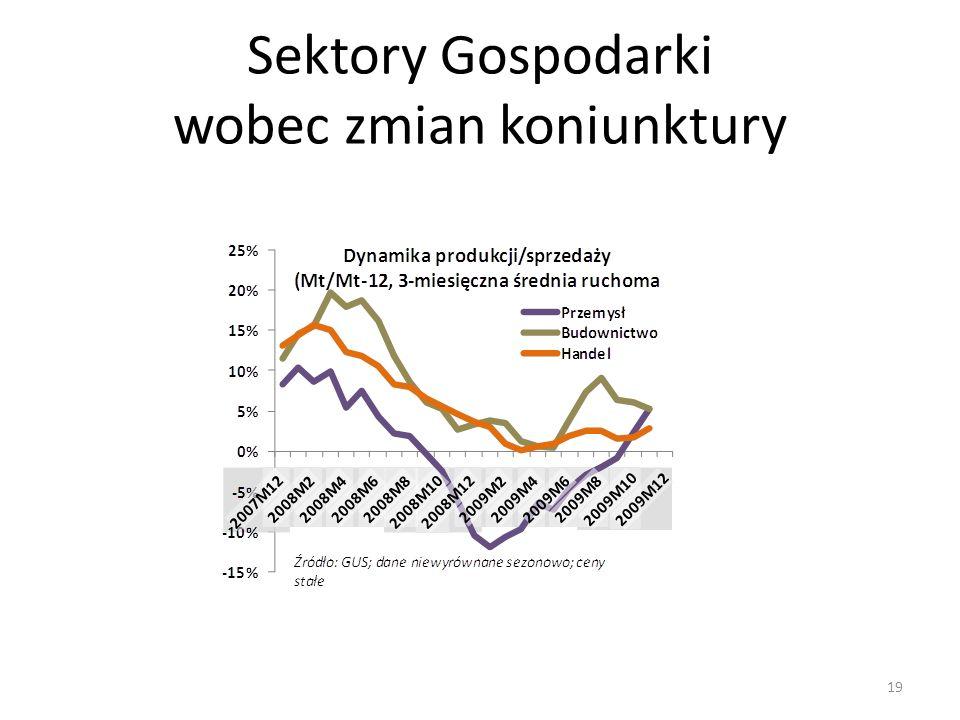 Sektory Gospodarki wobec zmian koniunktury