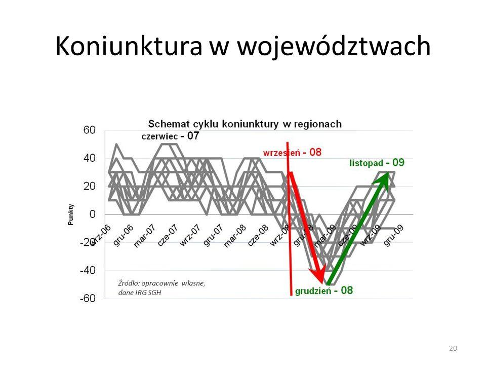 Koniunktura w województwach