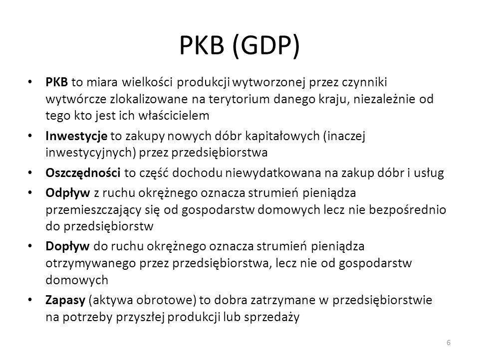 PKB (GDP)