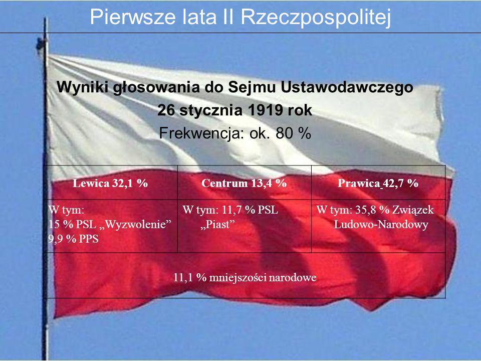 Wyniki głosowania do Sejmu Ustawodawczego