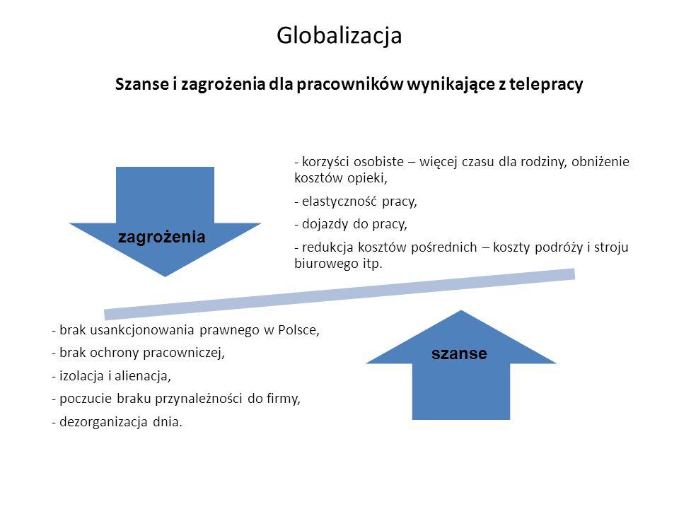 Globalizacja Szanse i zagrożenia dla pracowników wynikające z telepracy. - korzyści osobiste – więcej czasu dla rodziny, obniżenie kosztów opieki,