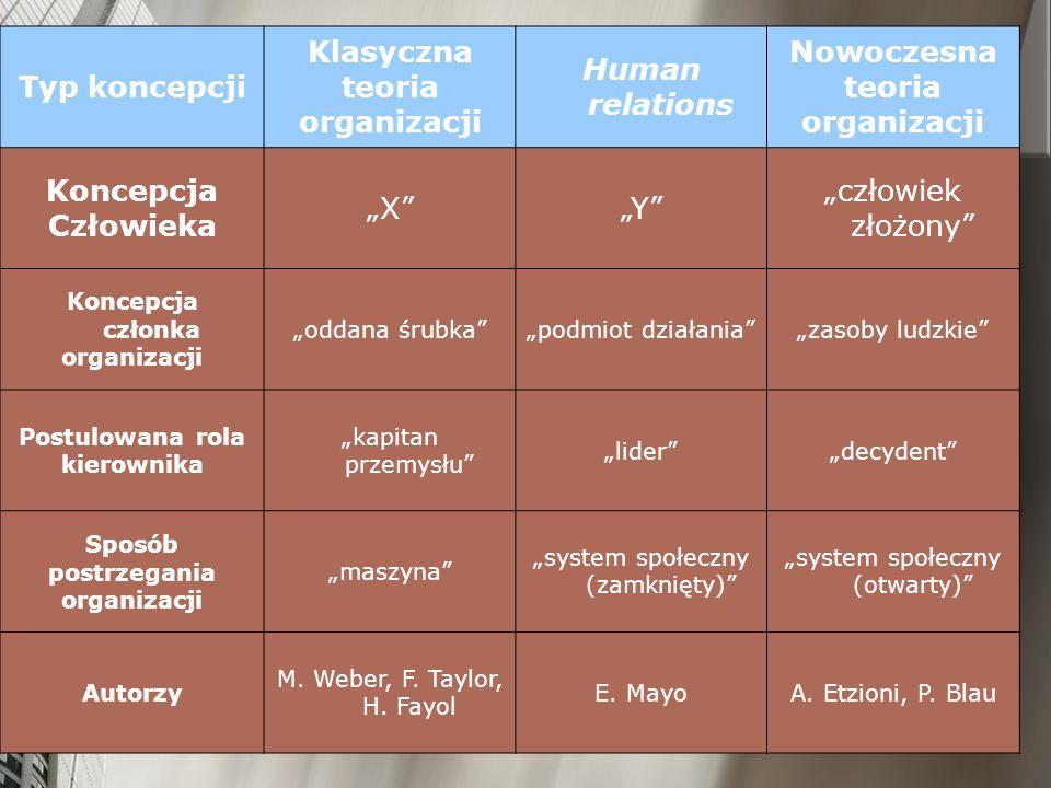 Typ koncepcji Klasyczna teoria organizacji Human relations Nowoczesna