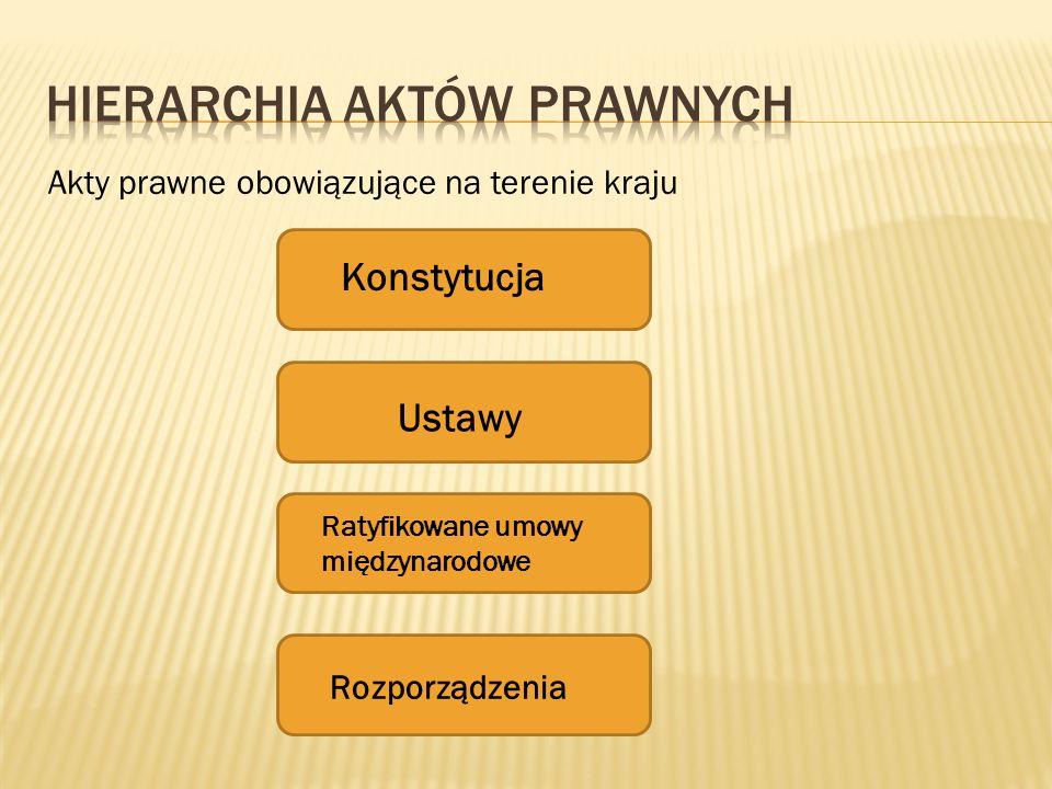 Hierarchia aktów prawnych