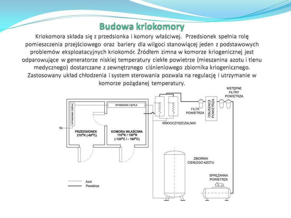 Budowa kriokomory Kriokomora składa się z przedsionka i komory właściwej.