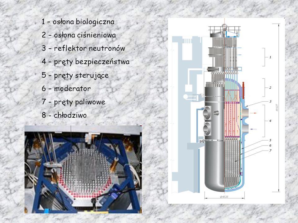 1 – osłona biologiczna 2 – osłona ciśnieniowa. 3 – reflektor neutronów. 4 – pręty bezpieczeństwa.