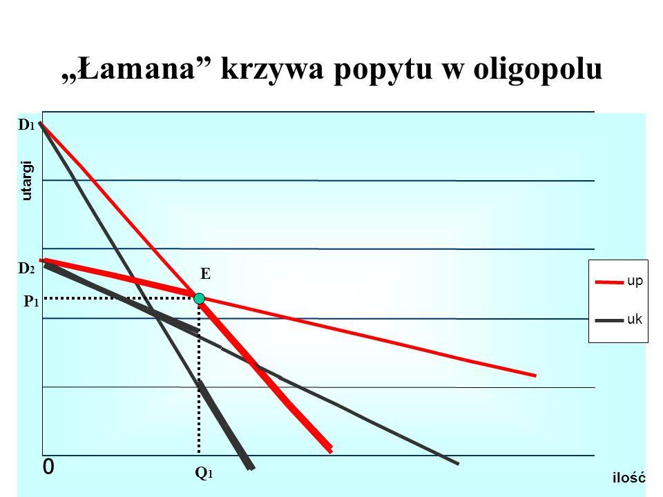 """""""Łamana krzywa popytu w oligopolu"""