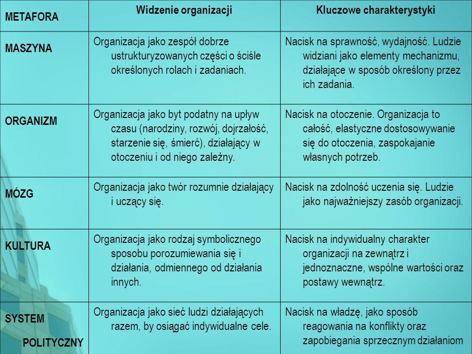 Kluczowe charakterystyki