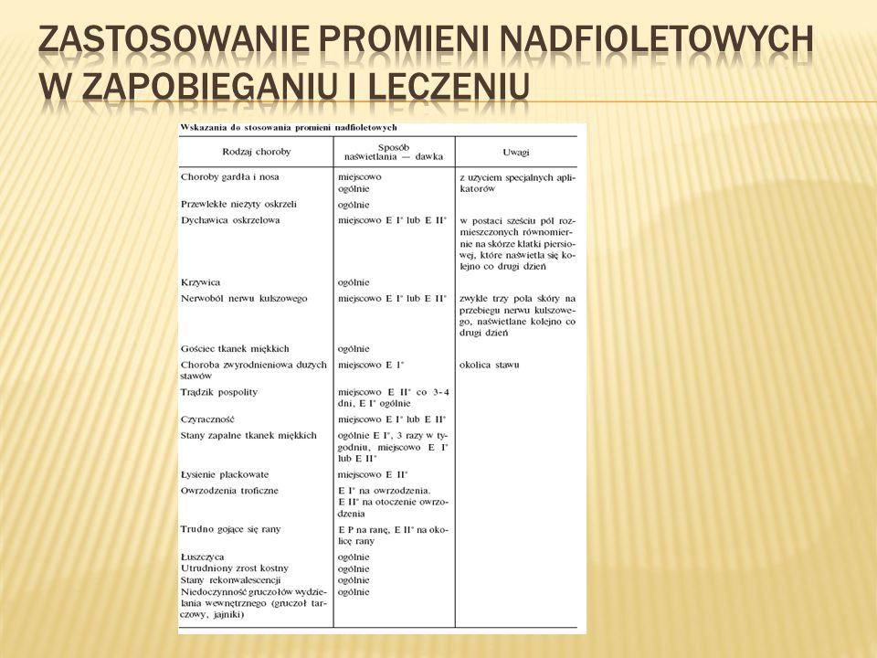 Zastosowanie promieni nadfioletowych w zapobieganiu i leczeniu