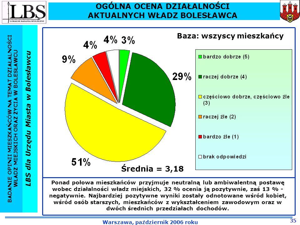 OGÓLNA OCENA DZIAŁALNOŚCI AKTUALNYCH WŁADZ BOLESŁAWCA Średnia = 3,18