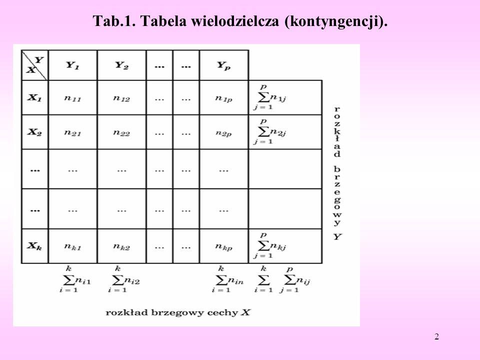 Tab.1. Tabela wielodzielcza (kontyngencji).