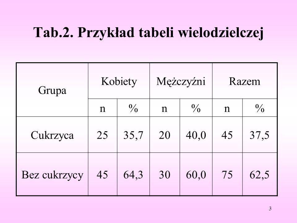 Tab.2. Przykład tabeli wielodzielczej