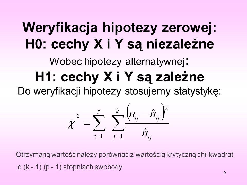 Weryfikacja hipotezy zerowej: H0: cechy X i Y są niezależne Wobec hipotezy alternatywnej: H1: cechy X i Y są zależne Do weryfikacji hipotezy stosujemy statystykę: