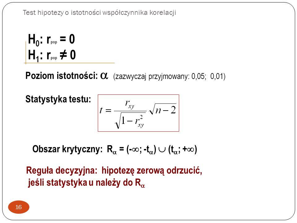 Test hipotezy o istotności współczynnika korelacji