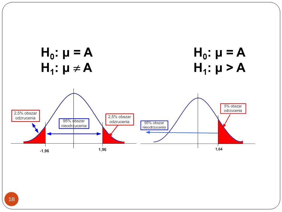 H0: μ = A H1: μ  A H0: μ = A H1: μ > A
