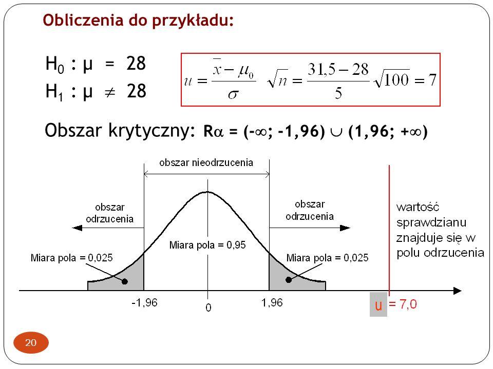 Obszar krytyczny: Ra = (-; -1,96)  (1,96; +)