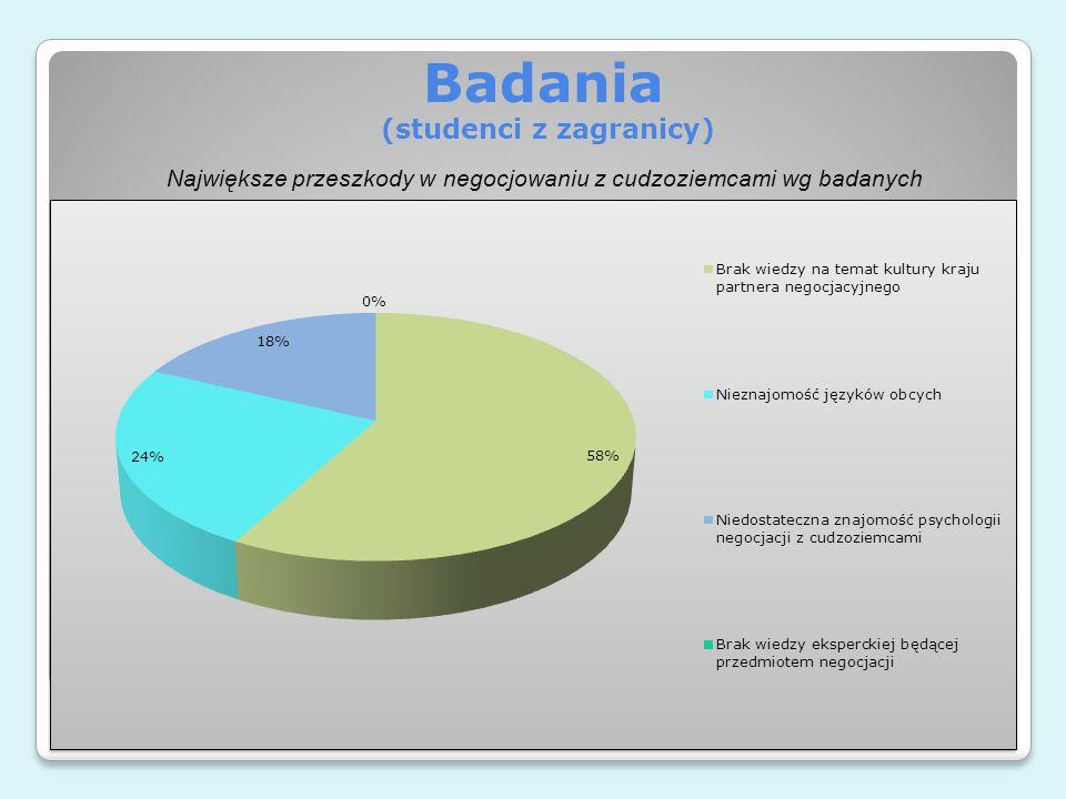 Badania (studenci z zagranicy)