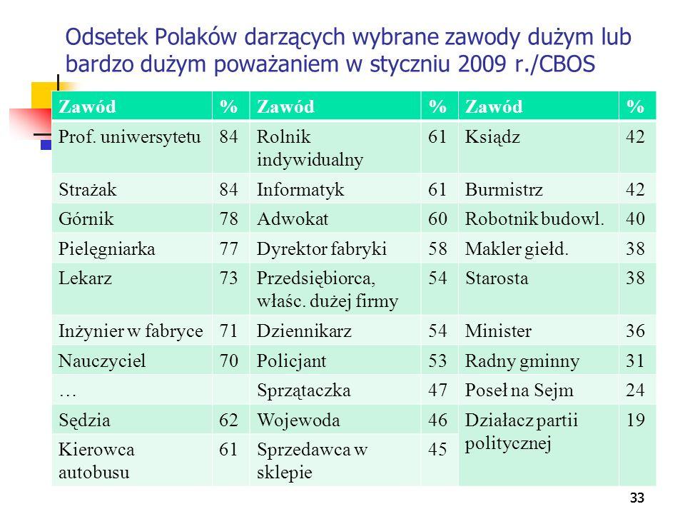 Odsetek Polaków darzących wybrane zawody dużym lub bardzo dużym poważaniem w styczniu 2009 r./CBOS