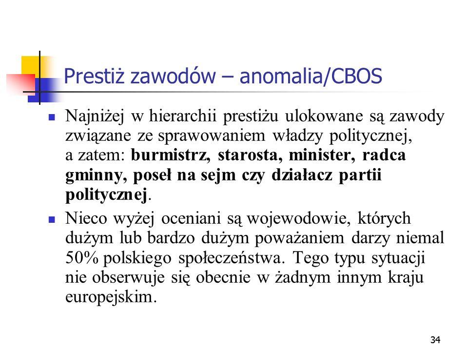 Prestiż zawodów – anomalia/CBOS
