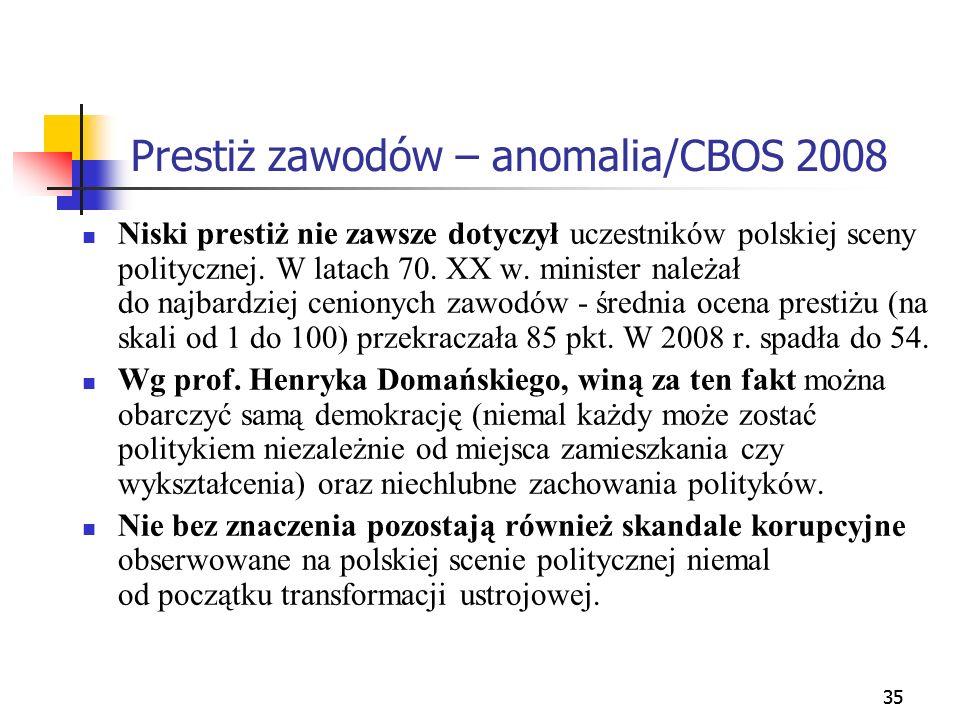 Prestiż zawodów – anomalia/CBOS 2008