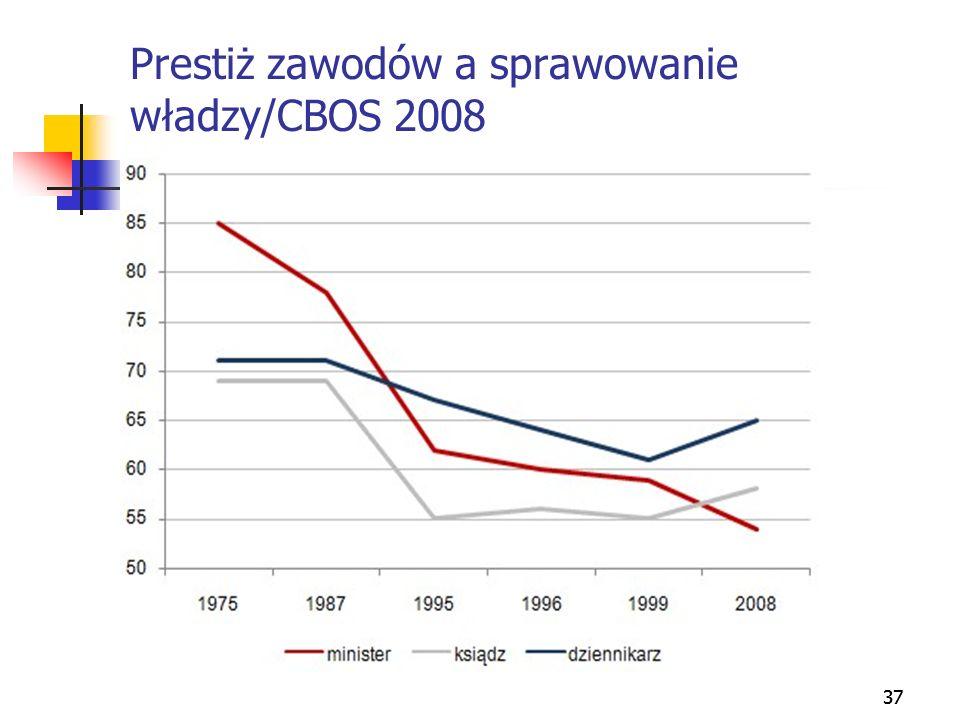 Prestiż zawodów a sprawowanie władzy/CBOS 2008