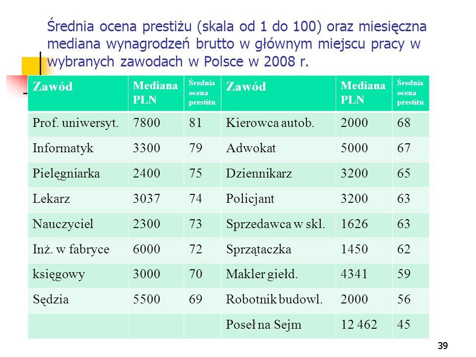 Średnia ocena prestiżu (skala od 1 do 100) oraz miesięczna mediana wynagrodzeń brutto w głównym miejscu pracy w wybranych zawodach w Polsce w 2008 r.